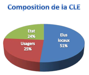 composition_cle